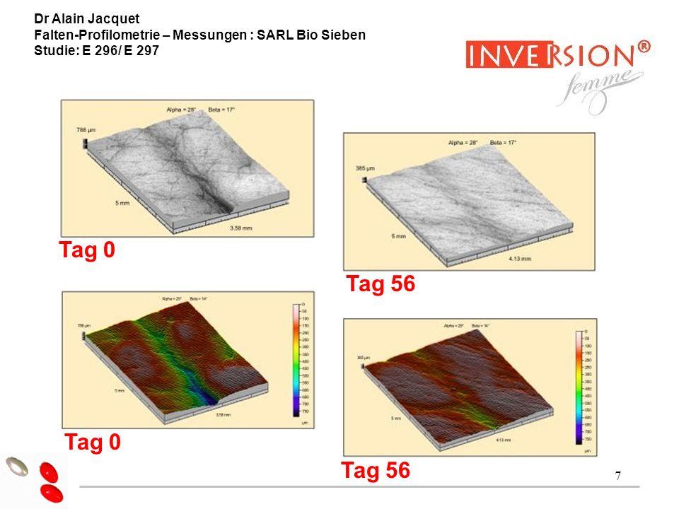 7 Dr Alain Jacquet ESSAI CLINIQUE RIDES Tag 0 Tag 56 Tag 0 Tag 56 Dr Alain Jacquet Falten-Profilometrie – Messungen : SARL Bio Sieben Studie: E 296/ E