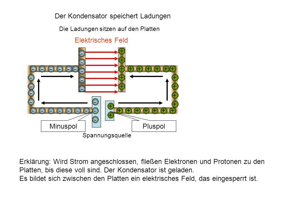 - - - - - + + + + + Die Ladungen sitzen auf den Platten Spannungsquelle Minuspol Pluspol - - - + + Elektrisches Feld Der Kondensator speichert Ladunge