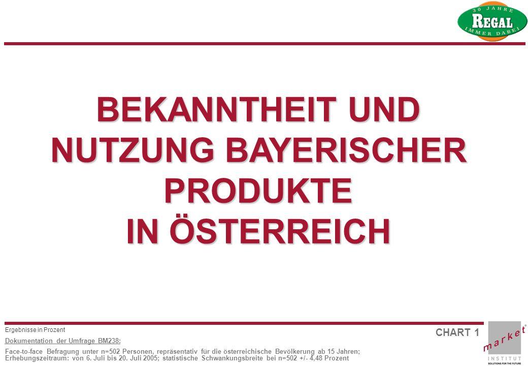 CHART 1 Dokumentation der Umfrage BM238: Face-to-face Befragung unter n=502 Personen, repräsentativ für die österreichische Bevölkerung ab 15 Jahren;