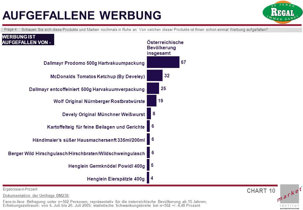 CHART 10 Dokumentation der Umfrage BM238: Face-to-face Befragung unter n=502 Personen, repräsentativ für die österreichische Bevölkerung ab 15 Jahren;
