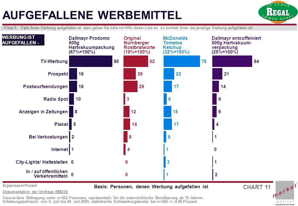 CHART 11 Dokumentation der Umfrage BM238: Face-to-face Befragung unter n=502 Personen, repräsentativ für die österreichische Bevölkerung ab 15 Jahren;