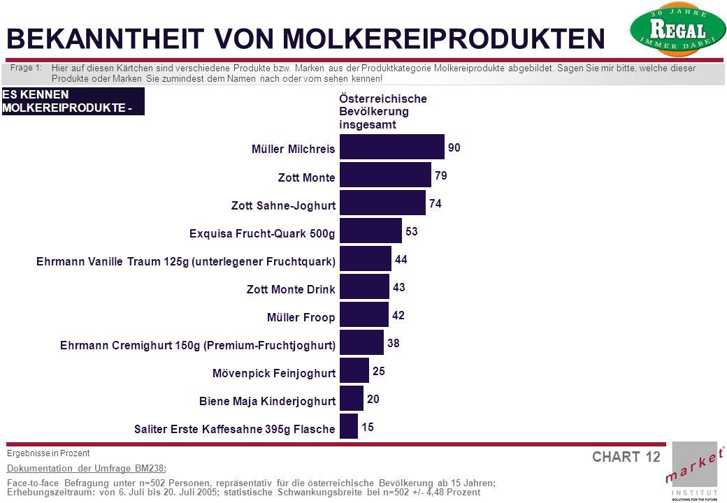 CHART 12 Dokumentation der Umfrage BM238: Face-to-face Befragung unter n=502 Personen, repräsentativ für die österreichische Bevölkerung ab 15 Jahren;