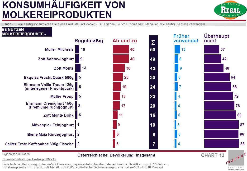 CHART 13 Dokumentation der Umfrage BM238: Face-to-face Befragung unter n=502 Personen, repräsentativ für die österreichische Bevölkerung ab 15 Jahren;