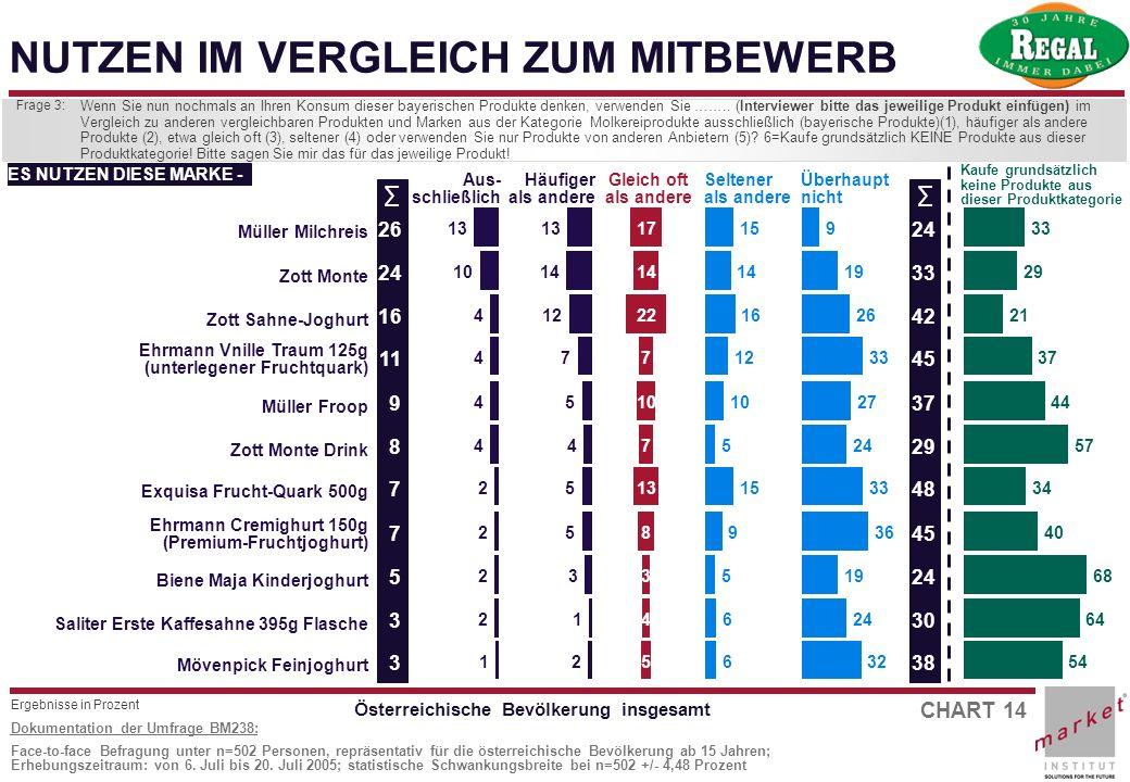 CHART 14 Dokumentation der Umfrage BM238: Face-to-face Befragung unter n=502 Personen, repräsentativ für die österreichische Bevölkerung ab 15 Jahren;