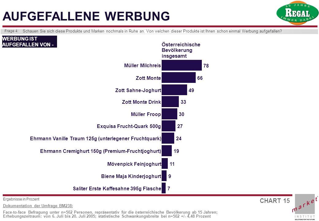 CHART 15 Dokumentation der Umfrage BM238: Face-to-face Befragung unter n=502 Personen, repräsentativ für die österreichische Bevölkerung ab 15 Jahren;