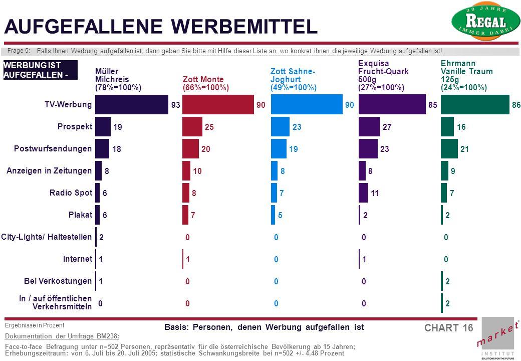 CHART 16 Dokumentation der Umfrage BM238: Face-to-face Befragung unter n=502 Personen, repräsentativ für die österreichische Bevölkerung ab 15 Jahren;