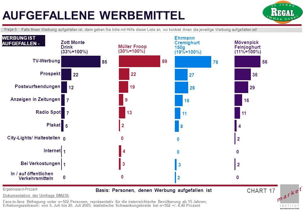 CHART 17 Dokumentation der Umfrage BM238: Face-to-face Befragung unter n=502 Personen, repräsentativ für die österreichische Bevölkerung ab 15 Jahren;