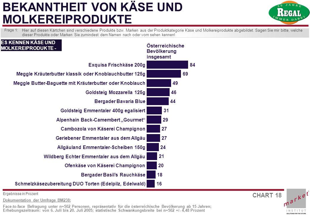 CHART 18 Dokumentation der Umfrage BM238: Face-to-face Befragung unter n=502 Personen, repräsentativ für die österreichische Bevölkerung ab 15 Jahren;