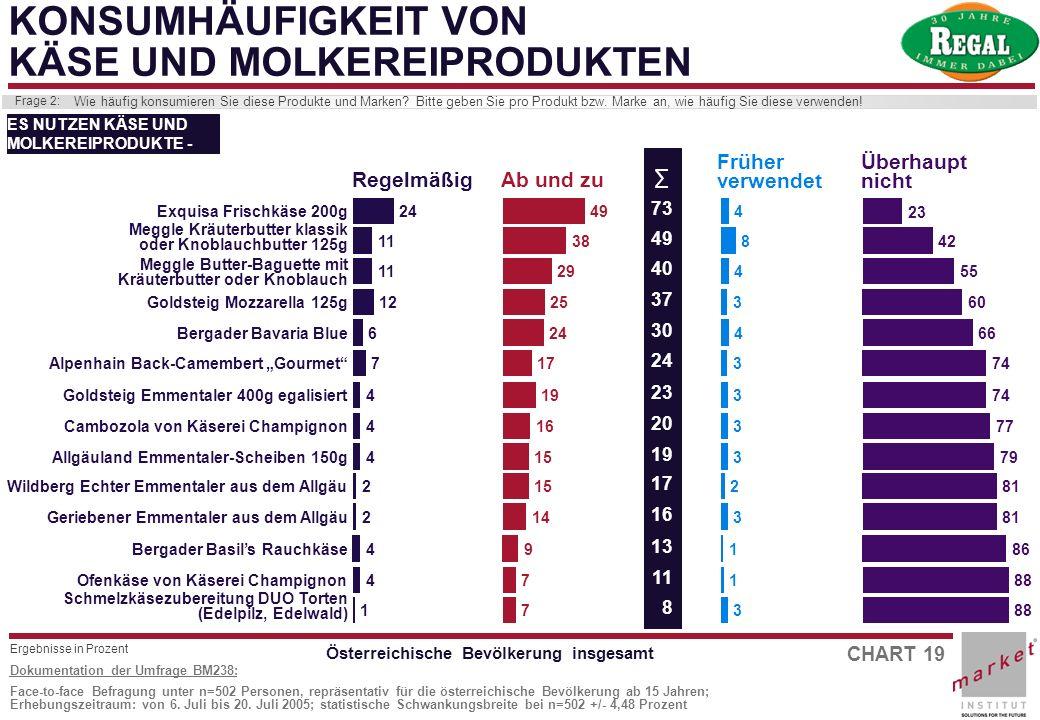 CHART 19 Dokumentation der Umfrage BM238: Face-to-face Befragung unter n=502 Personen, repräsentativ für die österreichische Bevölkerung ab 15 Jahren;