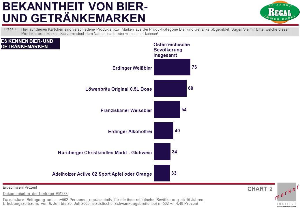 CHART 2 Dokumentation der Umfrage BM238: Face-to-face Befragung unter n=502 Personen, repräsentativ für die österreichische Bevölkerung ab 15 Jahren;