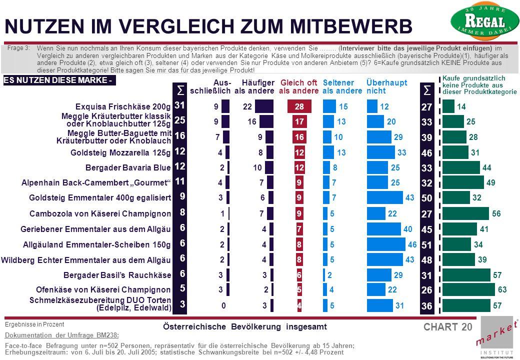 CHART 20 Dokumentation der Umfrage BM238: Face-to-face Befragung unter n=502 Personen, repräsentativ für die österreichische Bevölkerung ab 15 Jahren;