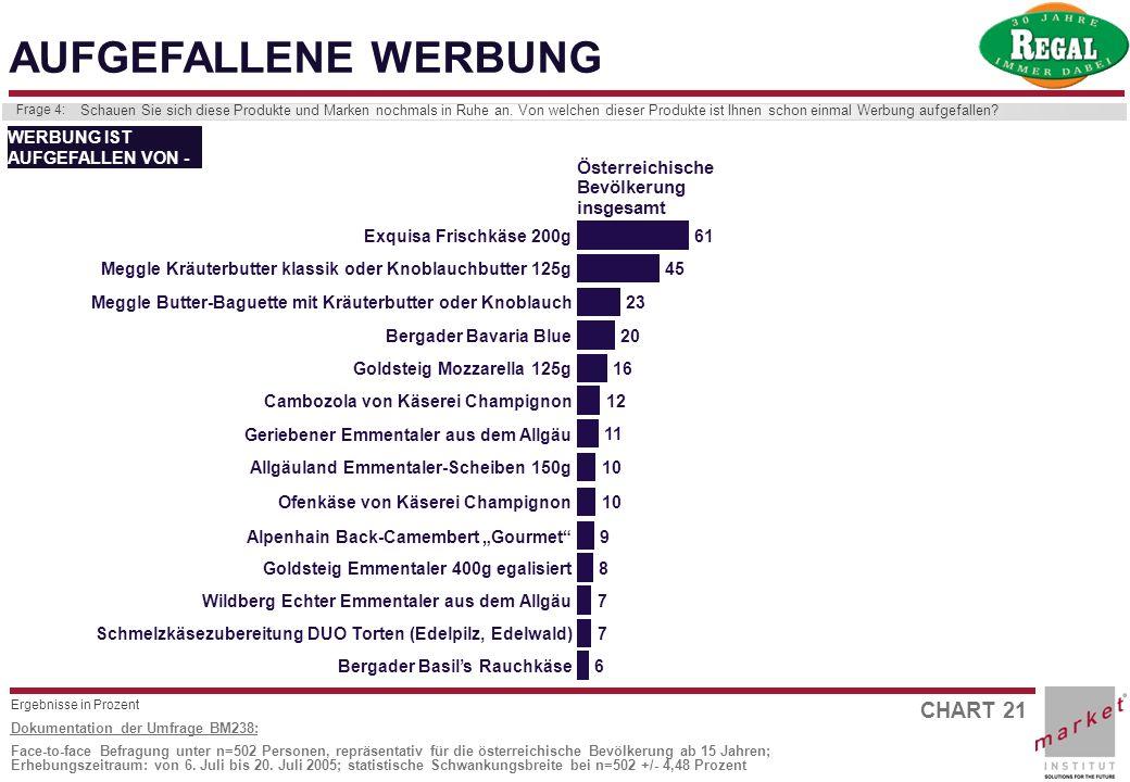 CHART 21 Dokumentation der Umfrage BM238: Face-to-face Befragung unter n=502 Personen, repräsentativ für die österreichische Bevölkerung ab 15 Jahren;