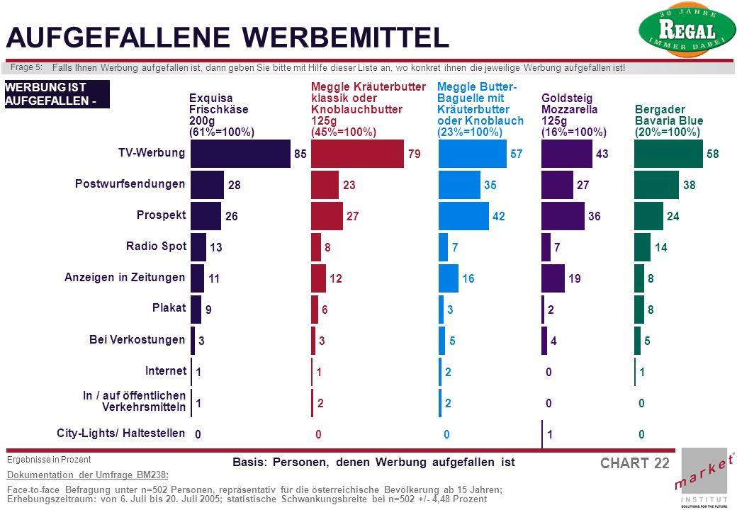 CHART 22 Dokumentation der Umfrage BM238: Face-to-face Befragung unter n=502 Personen, repräsentativ für die österreichische Bevölkerung ab 15 Jahren;