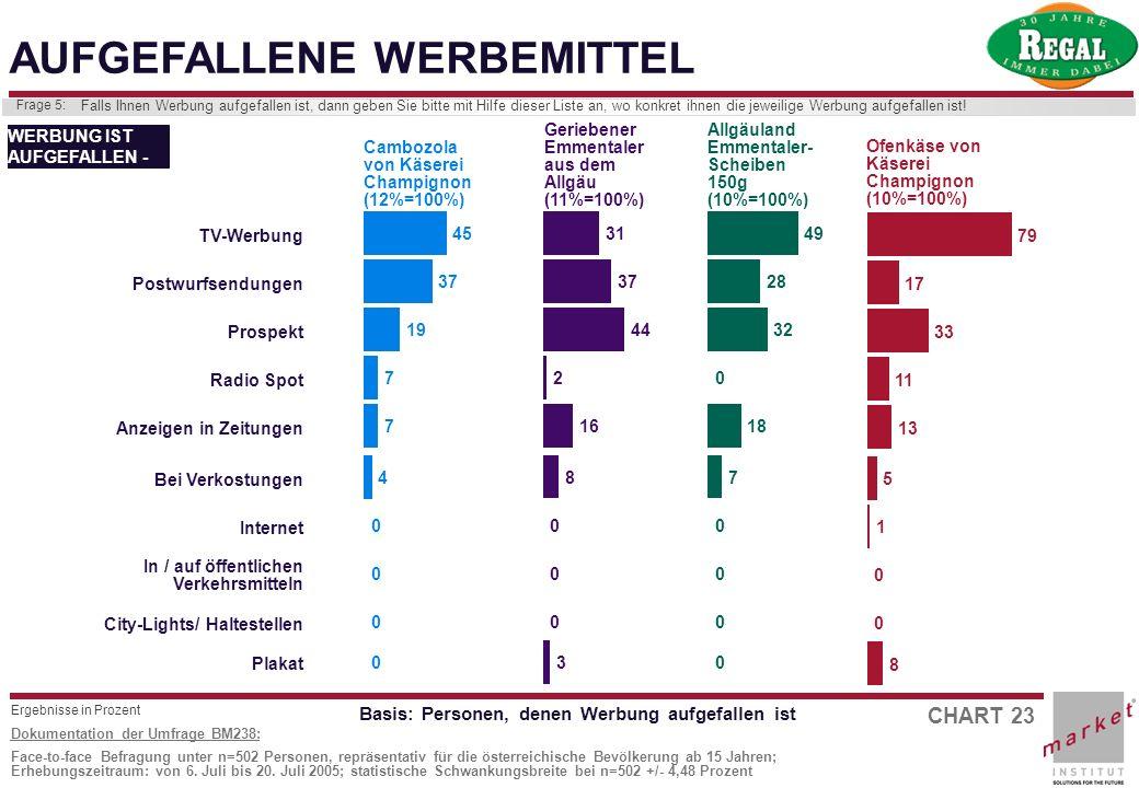 CHART 23 Dokumentation der Umfrage BM238: Face-to-face Befragung unter n=502 Personen, repräsentativ für die österreichische Bevölkerung ab 15 Jahren;