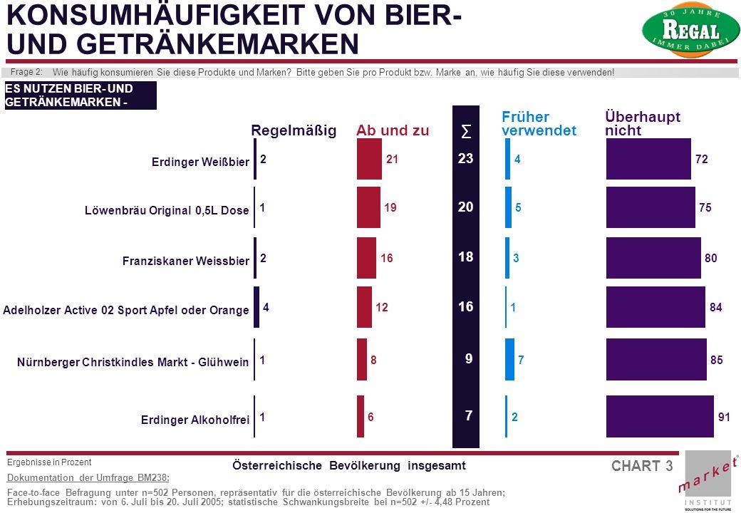 CHART 3 Dokumentation der Umfrage BM238: Face-to-face Befragung unter n=502 Personen, repräsentativ für die österreichische Bevölkerung ab 15 Jahren;