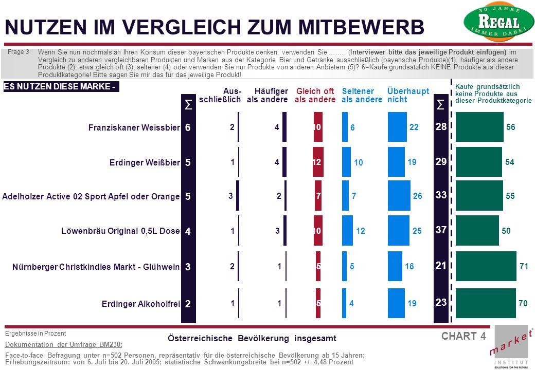 CHART 4 Dokumentation der Umfrage BM238: Face-to-face Befragung unter n=502 Personen, repräsentativ für die österreichische Bevölkerung ab 15 Jahren;