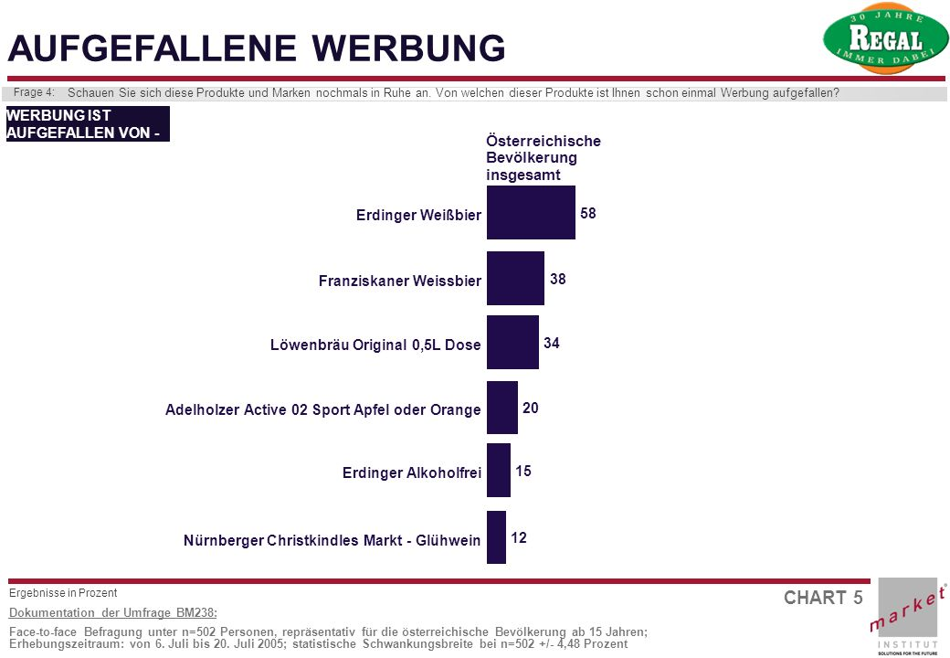 CHART 5 Dokumentation der Umfrage BM238: Face-to-face Befragung unter n=502 Personen, repräsentativ für die österreichische Bevölkerung ab 15 Jahren;