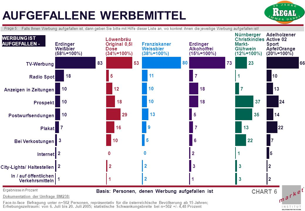CHART 6 Dokumentation der Umfrage BM238: Face-to-face Befragung unter n=502 Personen, repräsentativ für die österreichische Bevölkerung ab 15 Jahren;