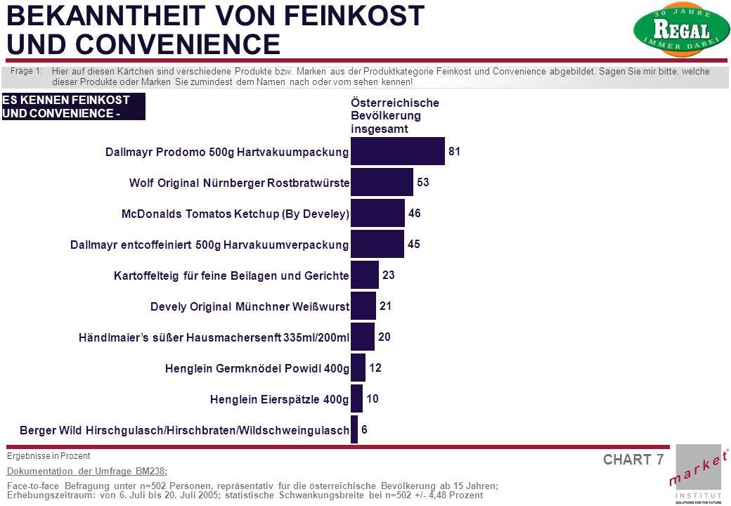 CHART 7 Dokumentation der Umfrage BM238: Face-to-face Befragung unter n=502 Personen, repräsentativ für die österreichische Bevölkerung ab 15 Jahren;