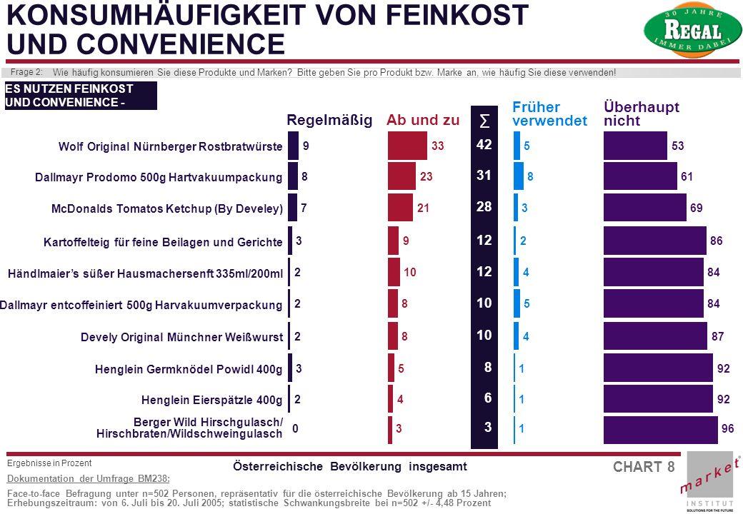 CHART 8 Dokumentation der Umfrage BM238: Face-to-face Befragung unter n=502 Personen, repräsentativ für die österreichische Bevölkerung ab 15 Jahren;