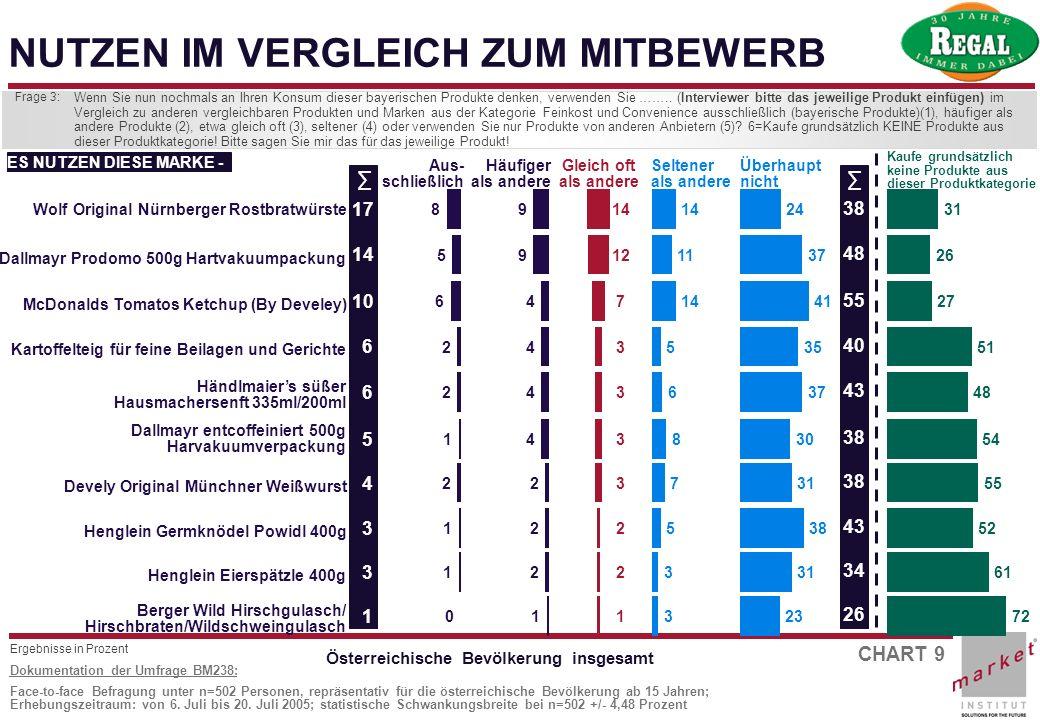 CHART 9 Dokumentation der Umfrage BM238: Face-to-face Befragung unter n=502 Personen, repräsentativ für die österreichische Bevölkerung ab 15 Jahren;