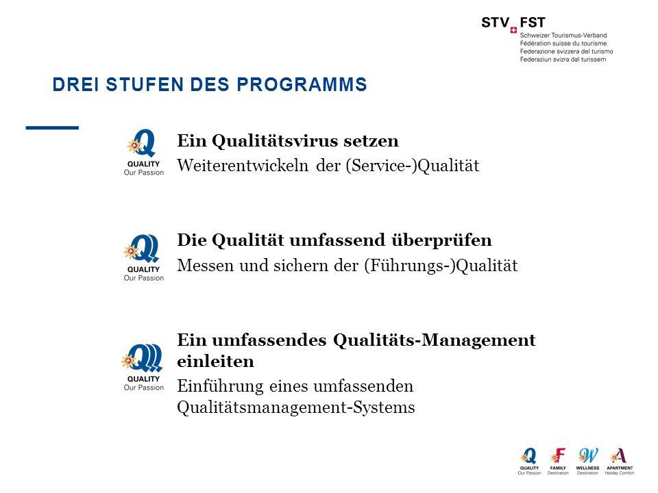 DREI STUFEN DES PROGRAMMS Ein Qualitätsvirus setzen Weiterentwickeln der (Service-)Qualität Die Qualität umfassend überprüfen Messen und sichern der (