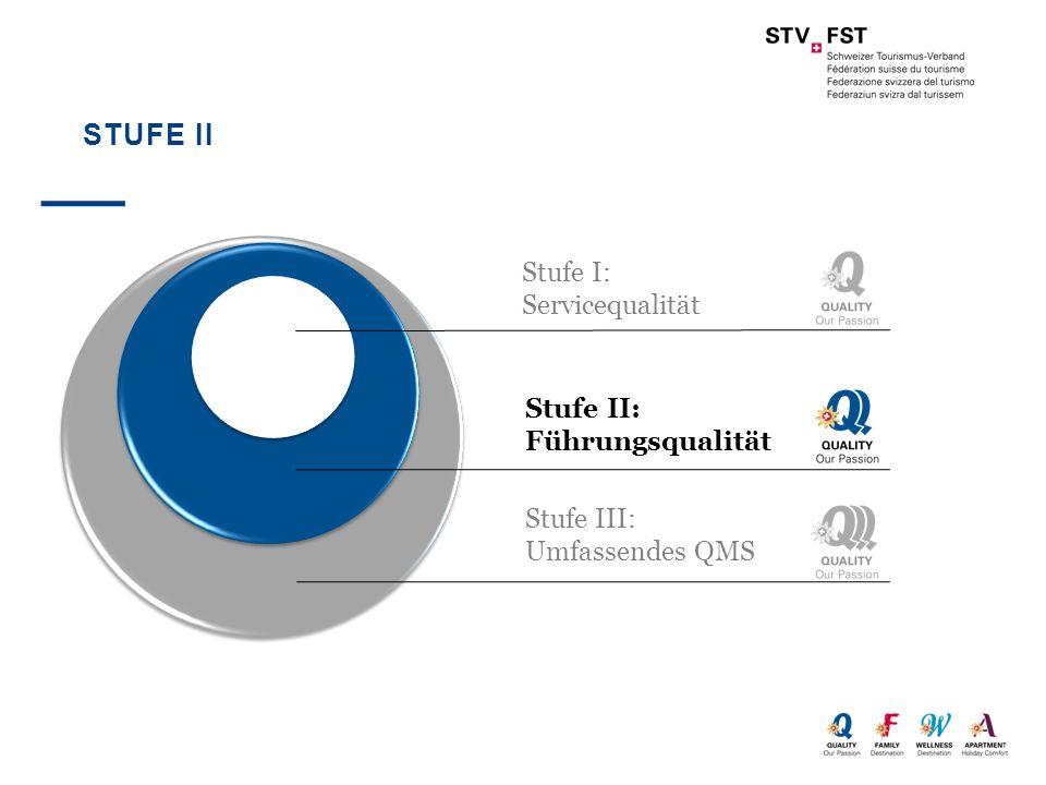 STUFE II Stufe I: Servicequalität Stufe II: Führungsqualität Stufe III: Umfassendes QMS
