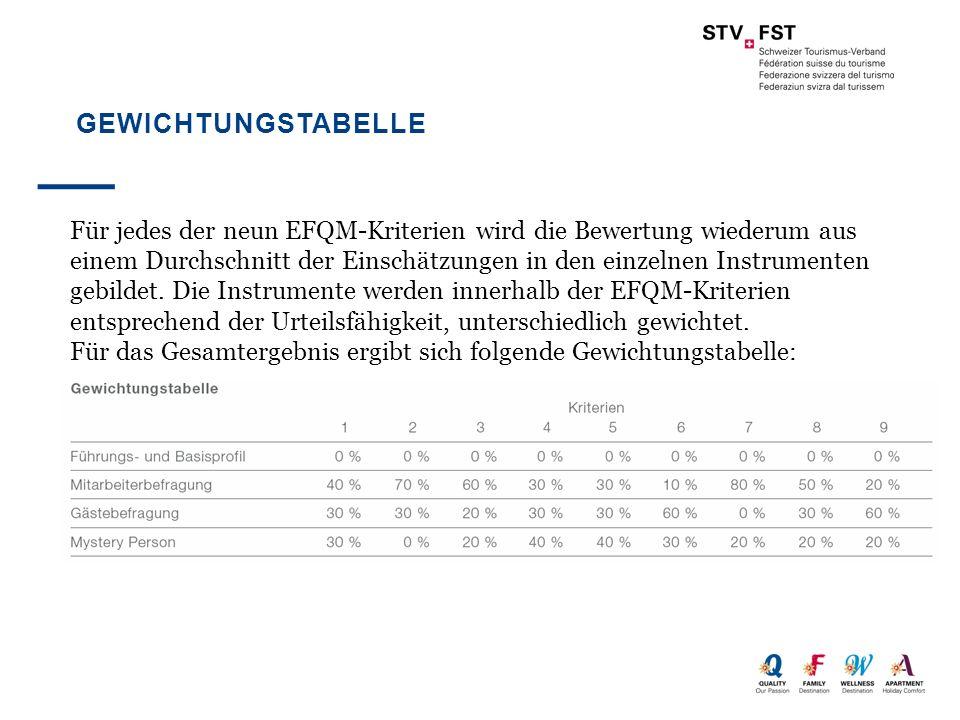 GEWICHTUNGSTABELLE Für jedes der neun EFQM-Kriterien wird die Bewertung wiederum aus einem Durchschnitt der Einschätzungen in den einzelnen Instrument