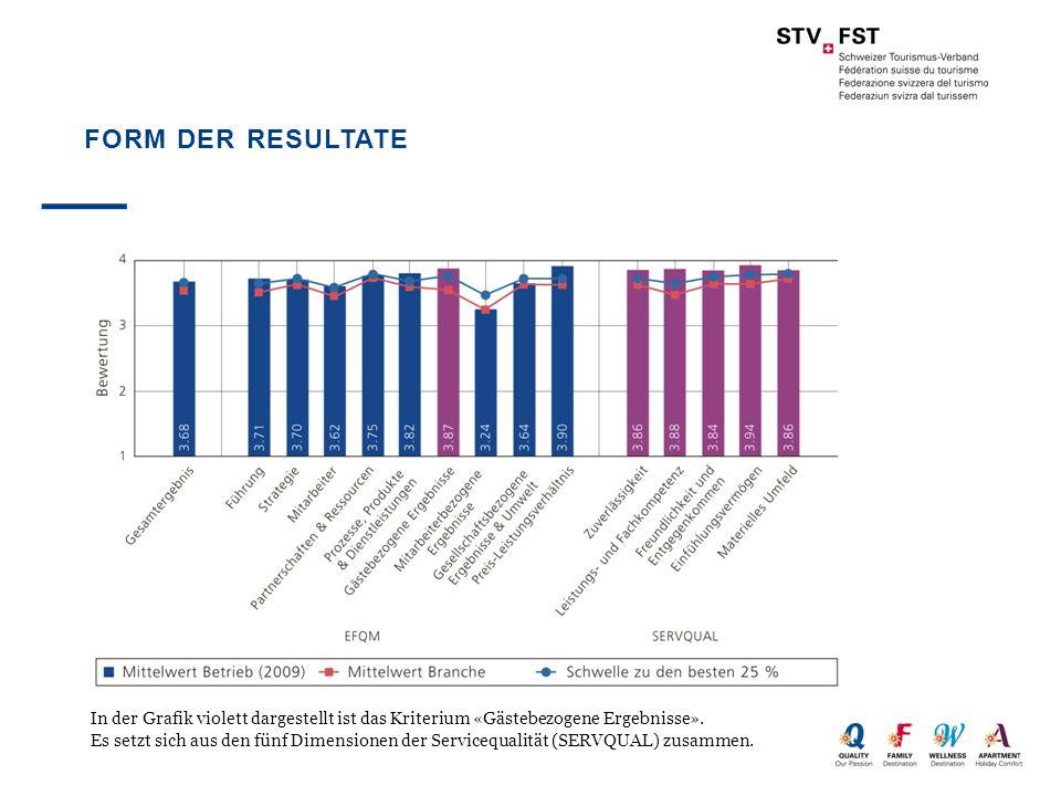 FORM DER RESULTATE In der Grafik violett dargestellt ist das Kriterium «Gästebezogene Ergebnisse». Es setzt sich aus den fünf Dimensionen der Serviceq