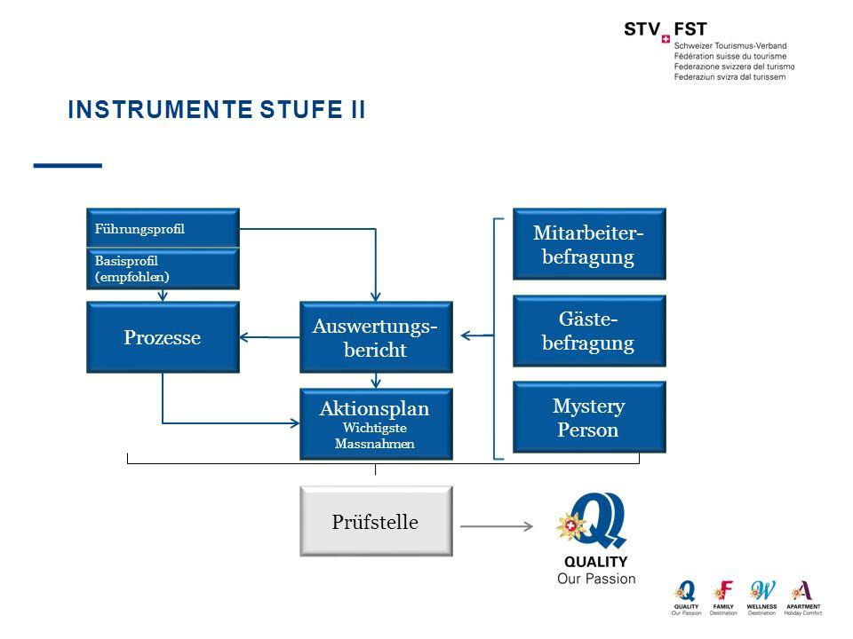 INSTRUMENTE STUFE II Führungsprofil Prozesse Auswertungs- bericht Mitarbeiter- befragung Basisprofil (empfohlen) Gäste- befragung Mystery Person Aktio