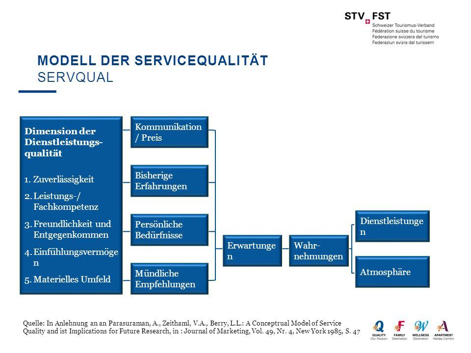MODELL DER SERVICEQUALITÄT SERVQUAL Dimension der Dienstleistungs- qualität 1.Zuverlässigkeit 2.Leistungs-/ Fachkompetenz 3.Freundlichkeit und Entgege