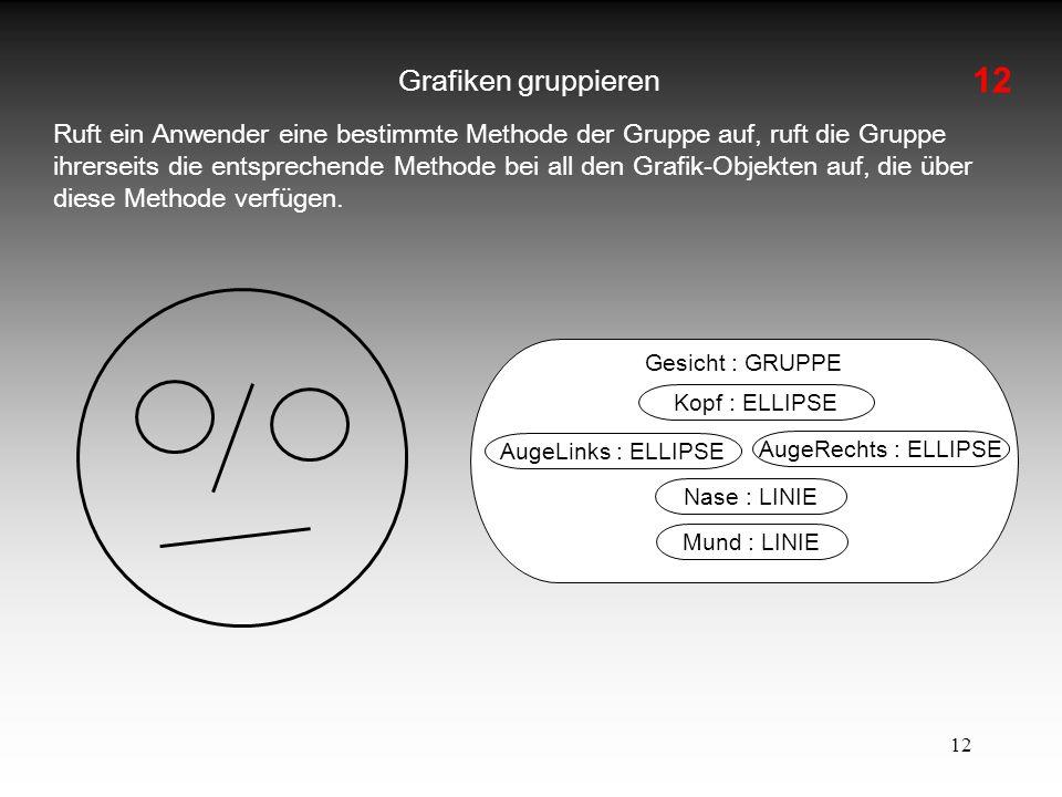12 Grafiken gruppieren Ruft ein Anwender eine bestimmte Methode der Gruppe auf, ruft die Gruppe ihrerseits die entsprechende Methode bei all den Grafi