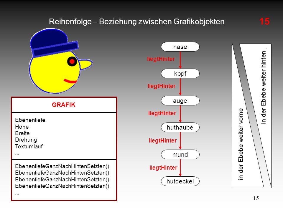 15 Reihenfolge – Beziehung zwischen Grafikobjekten GRAFIK Ebenentiefe Höhe Breite Drehung Textumlauf... EbenentiefeGanzNachHintenSetzten()... nase kop