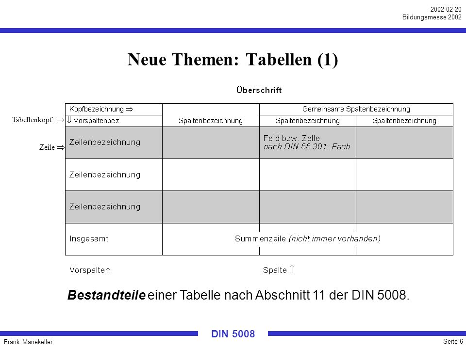 Frank Manekeller Seite 7 2002-02-20 Bildungsmesse 2002 DIN 5008 Neue Themen: Tabellen (2) In der neuen DIN 5008 ging es darum, einheitliche Grundregeln für Tabellen aufzunehmen, die in übliche Geschäftstexte eingebunden werden.