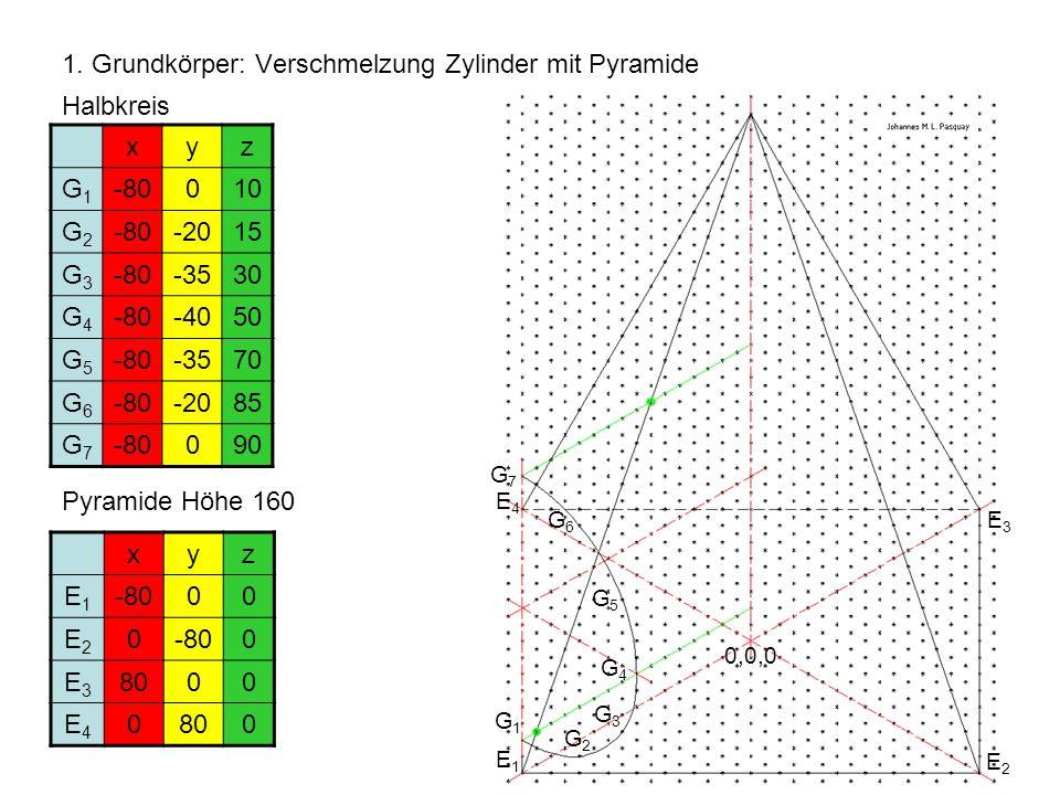 1. Grundkörper: Verschmelzung Zylinder mit Pyramide Halbkreis xyz G1G1 -80010 G2G2 -80-2015 G3G3 -80-3530 G4G4 -80-4050 G5G5 -80-3570 G6G6 -80-2085 G7
