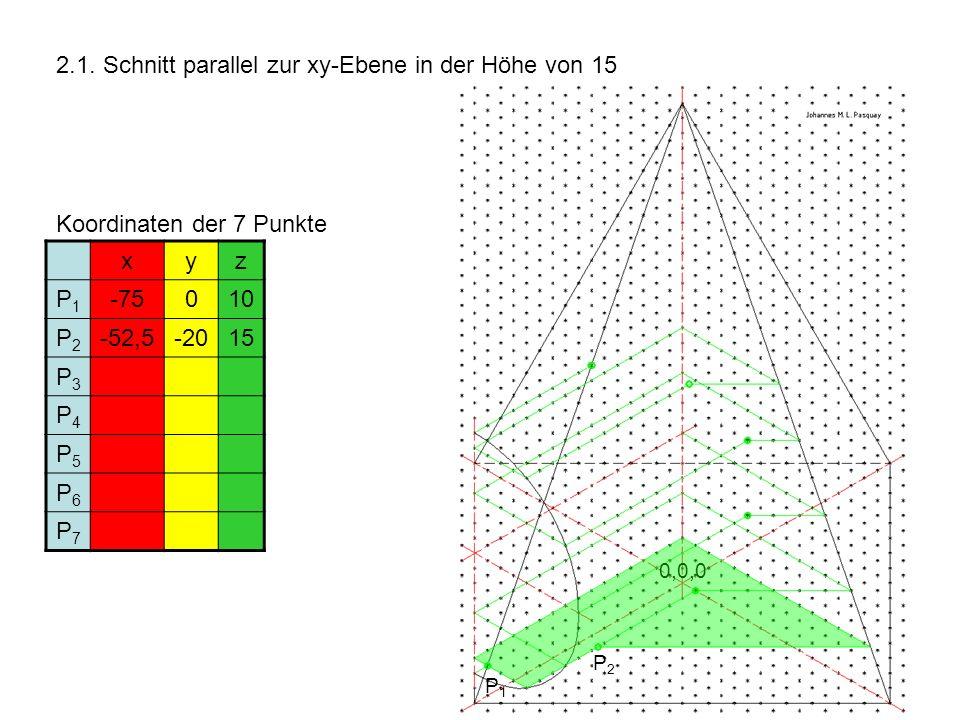 2.1. Schnitt parallel zur xy-Ebene in der Höhe von 15 Koordinaten der 7 Punkte xyz P1P1 -75010 P2P2 -52,5-2015 P3P3 P4P4 P5P5 P6P6 P7P7 P1P1 P2P2 0,0,