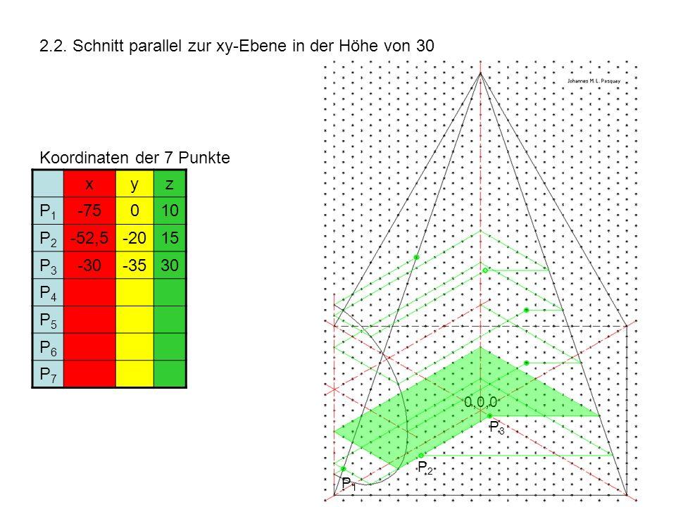 2.2. Schnitt parallel zur xy-Ebene in der Höhe von 30 Koordinaten der 7 Punkte xyz P1P1 -75010 P2P2 -52,5-2015 P3P3 -30-3530 P4P4 P5P5 P6P6 P7P7 P1P1