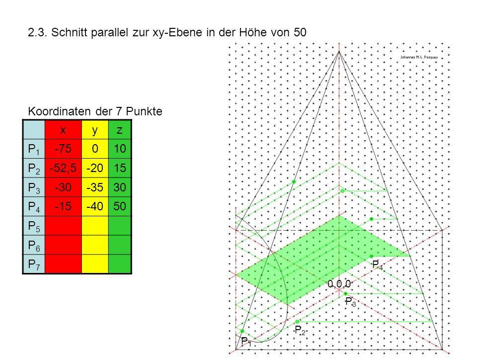 2.3. Schnitt parallel zur xy-Ebene in der Höhe von 50 Koordinaten der 7 Punkte xyz P1P1 -75010 P2P2 -52,5-2015 P3P3 -30-3530 P4P4 -15-4050 P5P5 P6P6 P