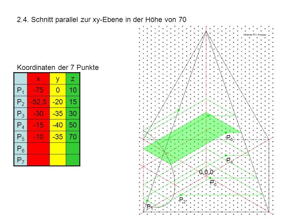 2.4. Schnitt parallel zur xy-Ebene in der Höhe von 70 Koordinaten der 7 Punkte xyz P1P1 -75010 P2P2 -52,5-2015 P3P3 -30-3530 P4P4 -15-4050 P5P5 -10-35