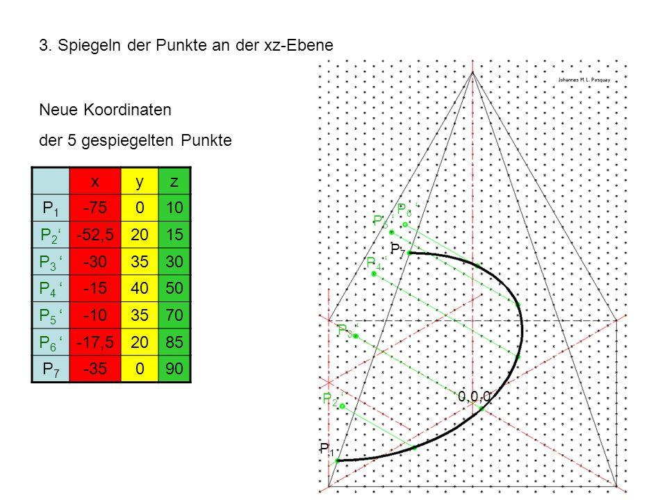 3. Spiegeln der Punkte an der xz-Ebene Neue Koordinaten der 5 gespiegelten Punkte xyz P1P1 -75010 P 2 -52,52015 P 3 -303530 P 4 -154050 P 5 -103570 P
