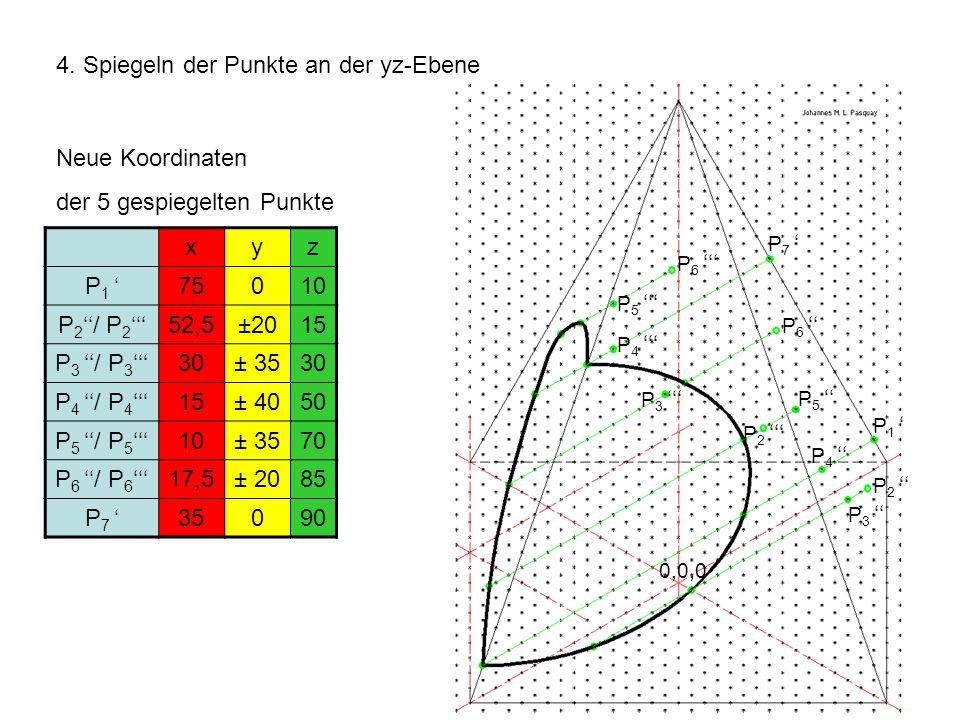 4. Spiegeln der Punkte an der yz-Ebene Neue Koordinaten der 5 gespiegelten Punkte xyz P 1 75010 P 2 / P 2 52,5±2015 P 3 / P 3 30± 3530 P 4 / P 4 15± 4