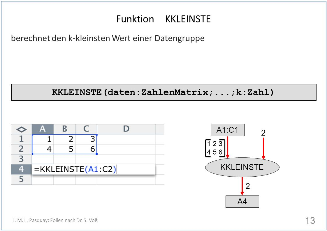 Funktion KKLEINSTE berechnet den k-kleinsten Wert einer Datengruppe 13 J. M. L. Pasquay: Folien nach Dr. S. Voß KKLEINSTE(daten:ZahlenMatrix;...;k:Zah