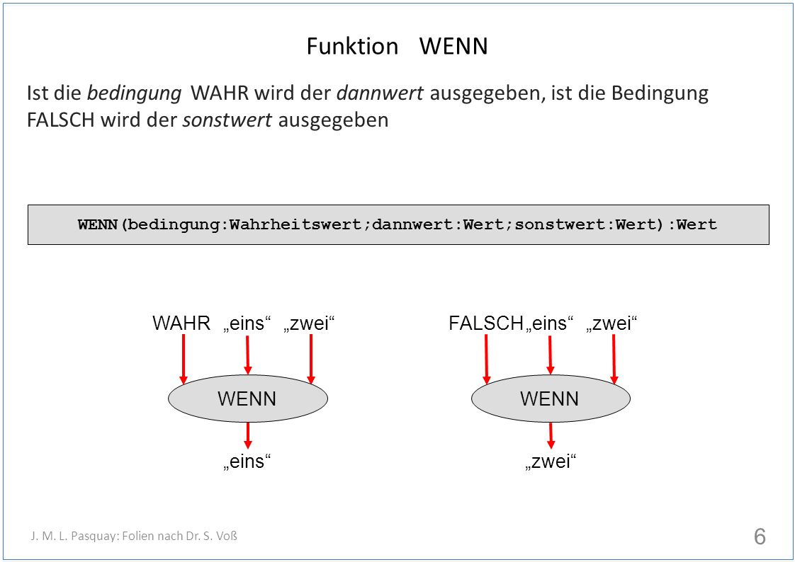 Funktion WENN Ist die bedingung WAHR wird der dannwert ausgegeben, ist die Bedingung FALSCH wird der sonstwert ausgegeben 6 J.