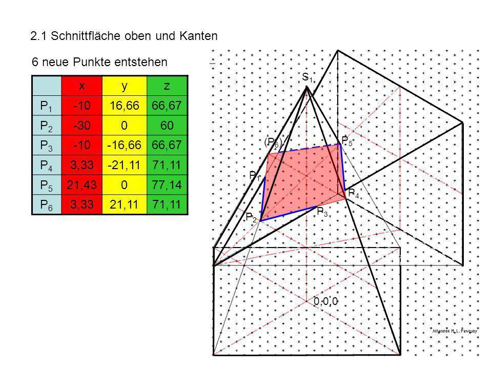 2.1 Schnittfläche oben und Kanten 6 neue Punkte entstehen xyz P1P1 -1016,6666,67 P2P2 -30060 P3P3 -10-16,6666,67 P4P4 3,33-21,1171,11 P5P5 21,43077,14 P6P6 3,3321,1171,11 P3P3 S1S1 0,0,0 (P 6 ) P4P4 P5P5 P1P1 P2P2