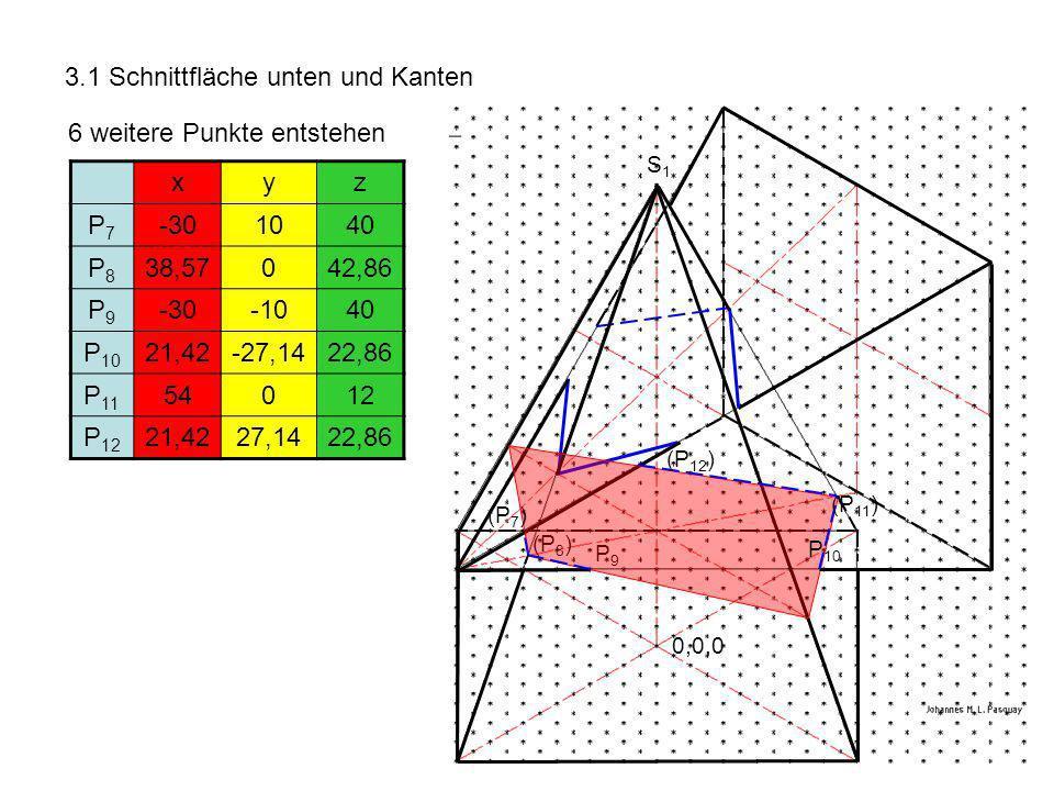 3.1 Schnittfläche unten und Kanten 6 weitere Punkte entstehen xyz P7P7 -301040 P8P8 38,57042,86 P9P9 -30-1040 P 10 21,42-27,1422,86 P 11 54012 P 12 21,4227,1422,86 P9P9 S1S1 0,0,0 (P 8 ) (P 7 ) P 10 (P 11 ) (P 12 )