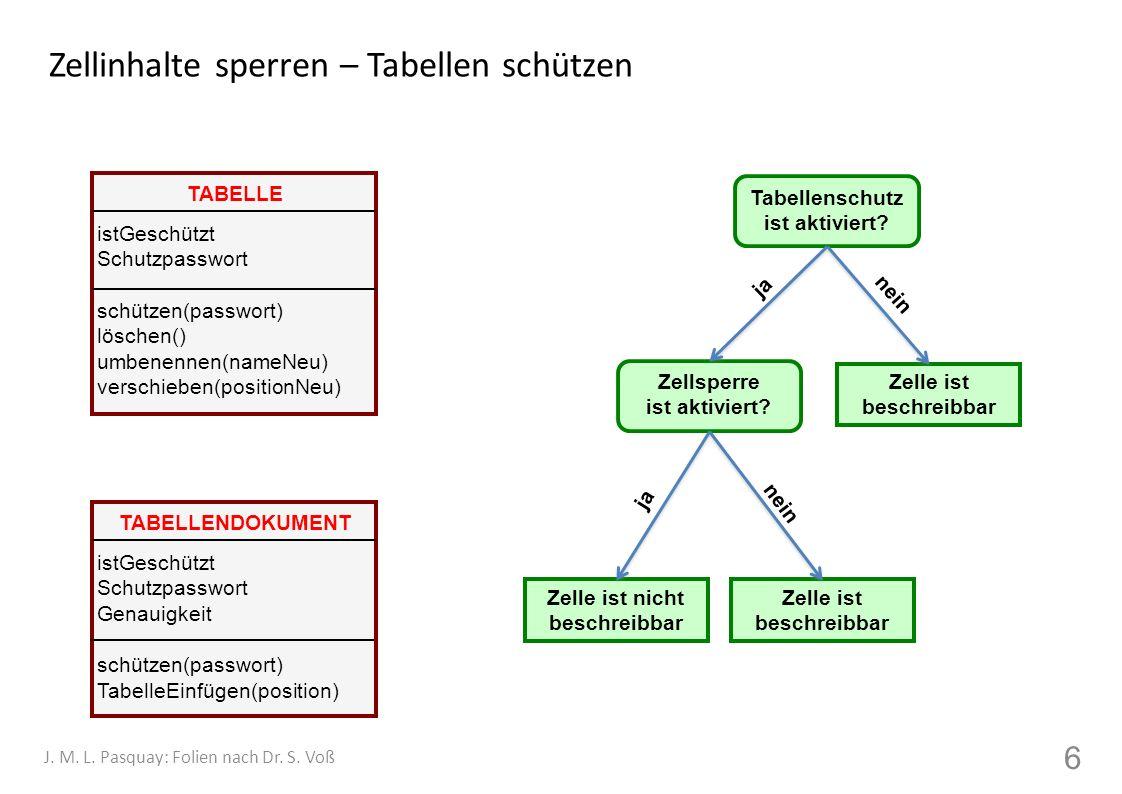 Zellinhalte sperren – Tabellen schützen 6 J. M. L. Pasquay: Folien nach Dr. S. Voß Tabellenschutz ist aktiviert? Zelle ist beschreibbar Zelle ist besc