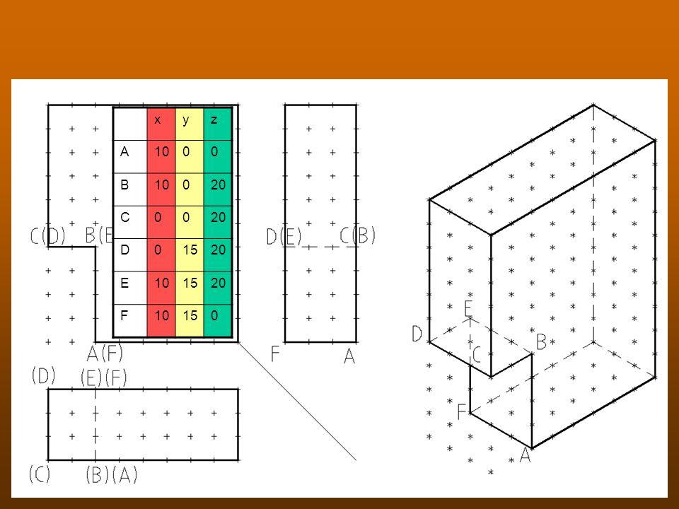 Ansichten und Punkte xyz A1000 B 020 C00 D01520 E101520 F10150