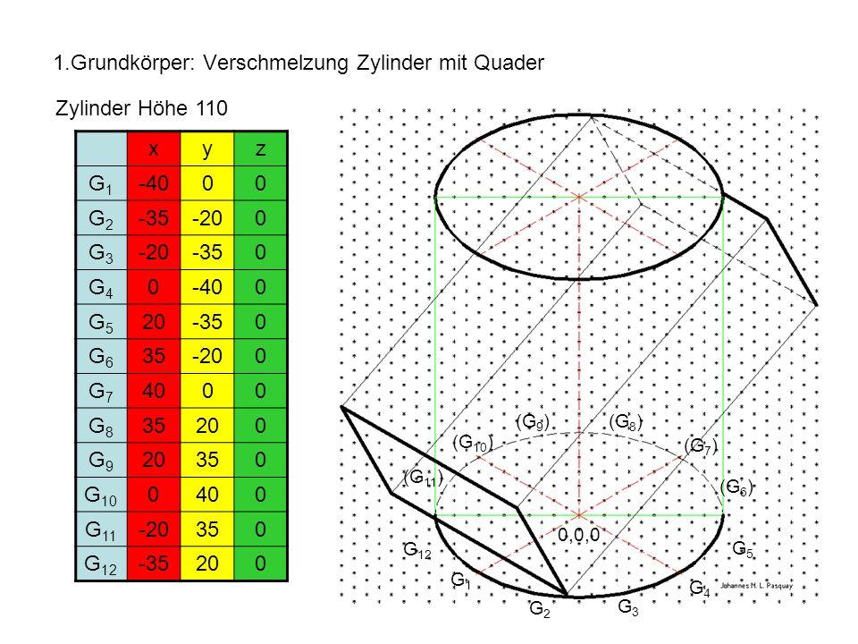 1.Grundkörper: Verschmelzung Zylinder mit Quader Zylinder Höhe 110 xyz G1G1 -4000 G2G2 -35-200 G3G3 -350 G4G4 0-400 G5G5 20-350 G6G6 35-200 G7G7 4000