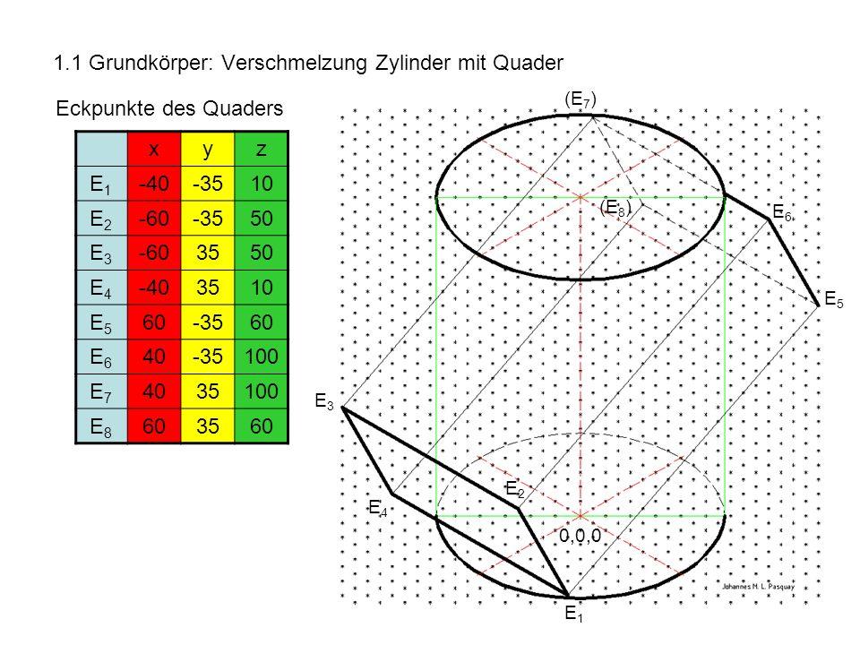 1.1 Grundkörper: Verschmelzung Zylinder mit Quader Eckpunkte des Quaders xyz E1E1 -40-3510 E2E2 -60-3550 E3E3 -603550 E4E4 -403510 E5E5 60-3560 E6E6 4