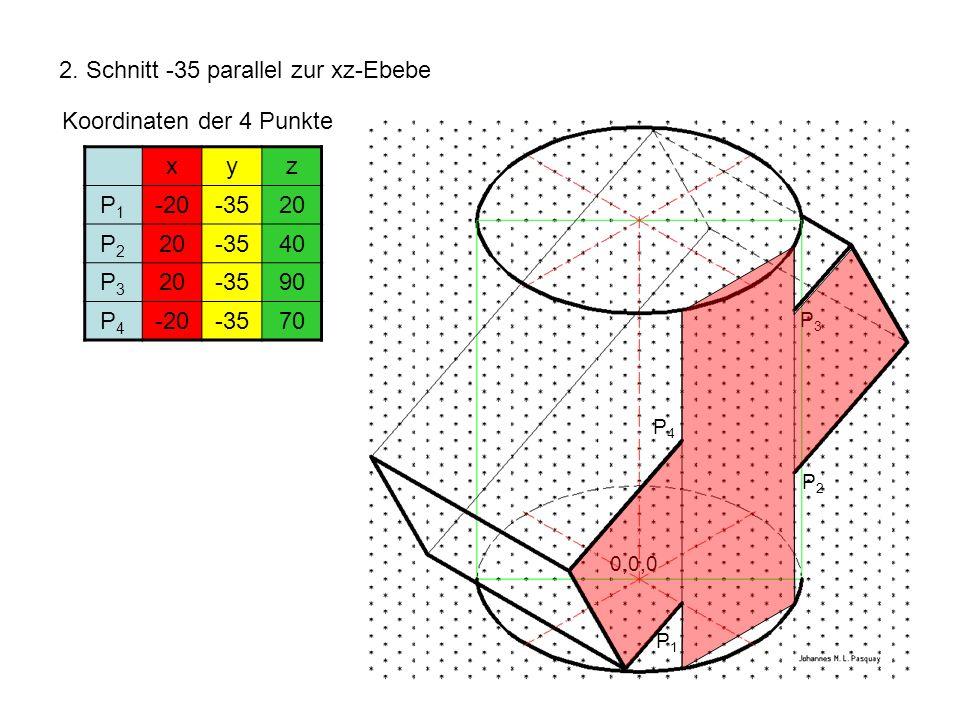2. Schnitt -35 parallel zur xz-Ebebe Koordinaten der 4 Punkte xyz P1P1 -20-3520 P2P2 -3540 P3P3 20-3590 P4P4 -20-3570 P1P1 P2P2 P3P3 P4P4 0,0,0